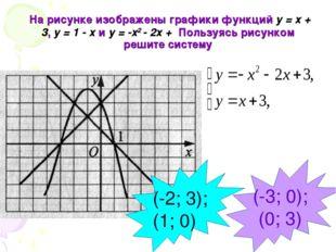 На рисунке изображены графики функций у = х + 3, у = 1 - х и у = -х2 - 2х +