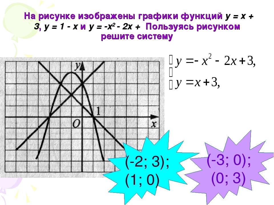 На рисунке изображены графики функций у = х + 3, у = 1 - х и у = -х2 - 2х +...