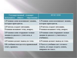 Государственный стандарт начального общего образования ФГОС НОО 1.Ученики сам