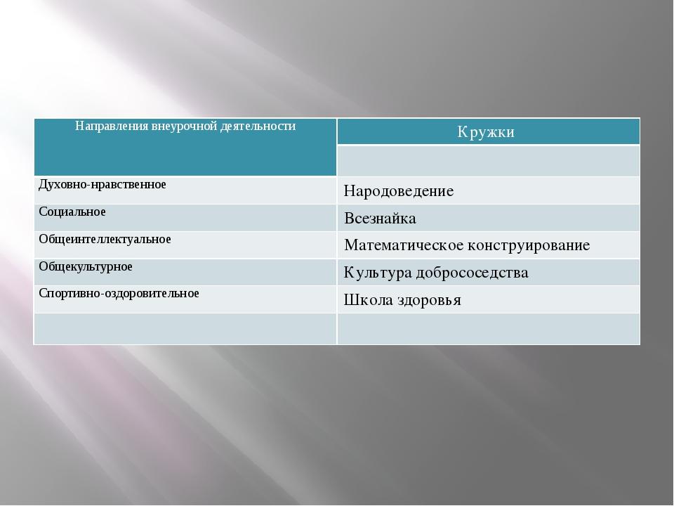 Направления внеурочной деятельности Кружки Духовно-нравственное Народоведение...