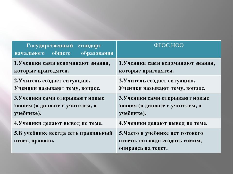 Государственный стандарт начального общего образования ФГОС НОО 1.Ученики сам...