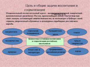 Цель и общие задачи воспитания и социализации учащихся Национальный воспитат
