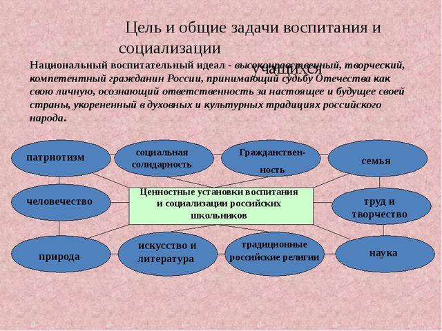 Цель и общие задачи воспитания и социализации учащихся Национальный воспитат...