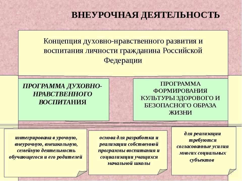 ВНЕУРОЧНАЯ ДЕЯТЕЛЬНОСТЬ Концепция духовно-нравственного развития и воспитани...
