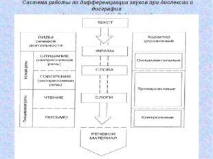 Система работы по дифференциации звуков при дислексии и дисграфии (по матери
