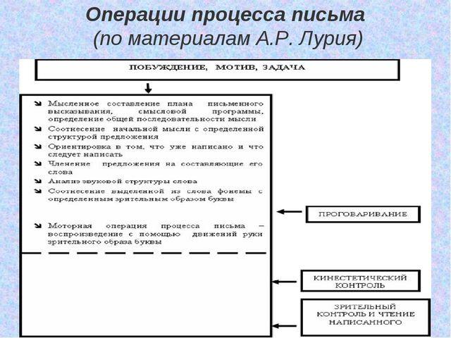 Операции процесса письма (по материалам А.Р. Лурия)