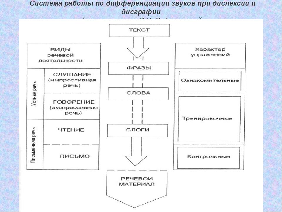 Система работы по дифференциации звуков при дислексии и дисграфии (по матери...