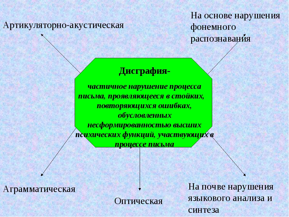 Артикуляторно-акустическая На основе нарушения фонемного распознавания Оптиче...