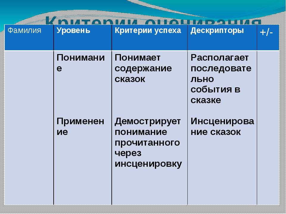 Критерии оценивания Фамилия Уровень Критерии успеха Дескрипторы +/- Понимани...