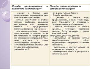 Методы, ориентированные на письменнуюкоммуникацию: Методы, ориентированные на