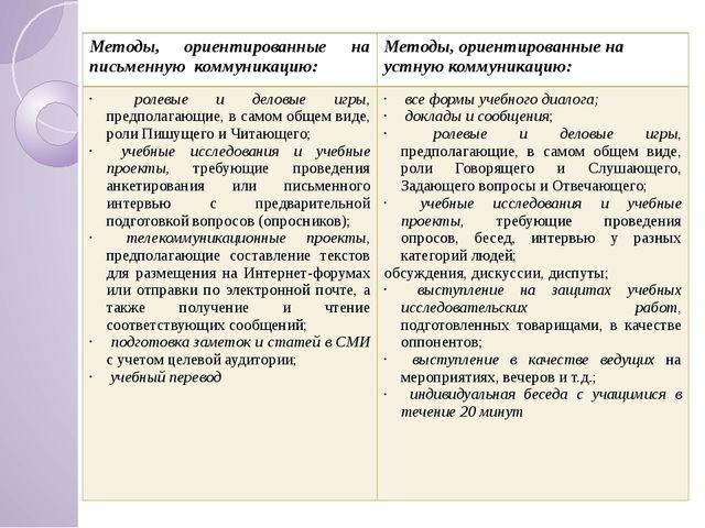 Методы, ориентированные на письменнуюкоммуникацию: Методы, ориентированные на...