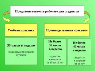 Продолжительность рабочего дня студентов Учебная практика Производственная пр