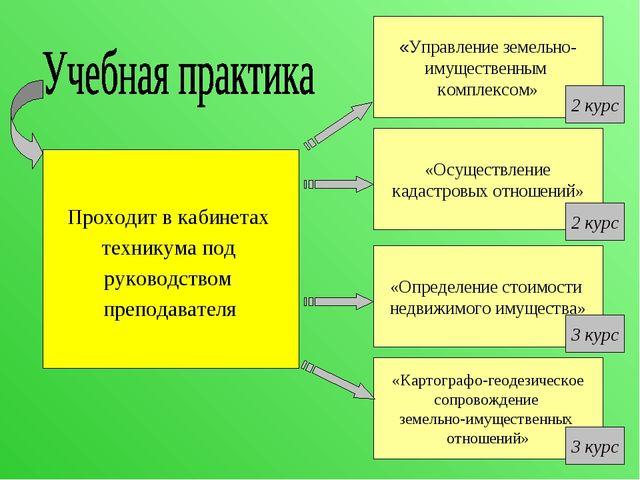 Проходит в кабинетах техникума под руководством преподавателя «Управление зем...