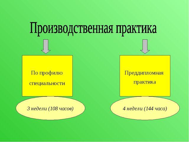 По профилю специальности Преддипломная практика 3 недели (108 часов) 4 недели...