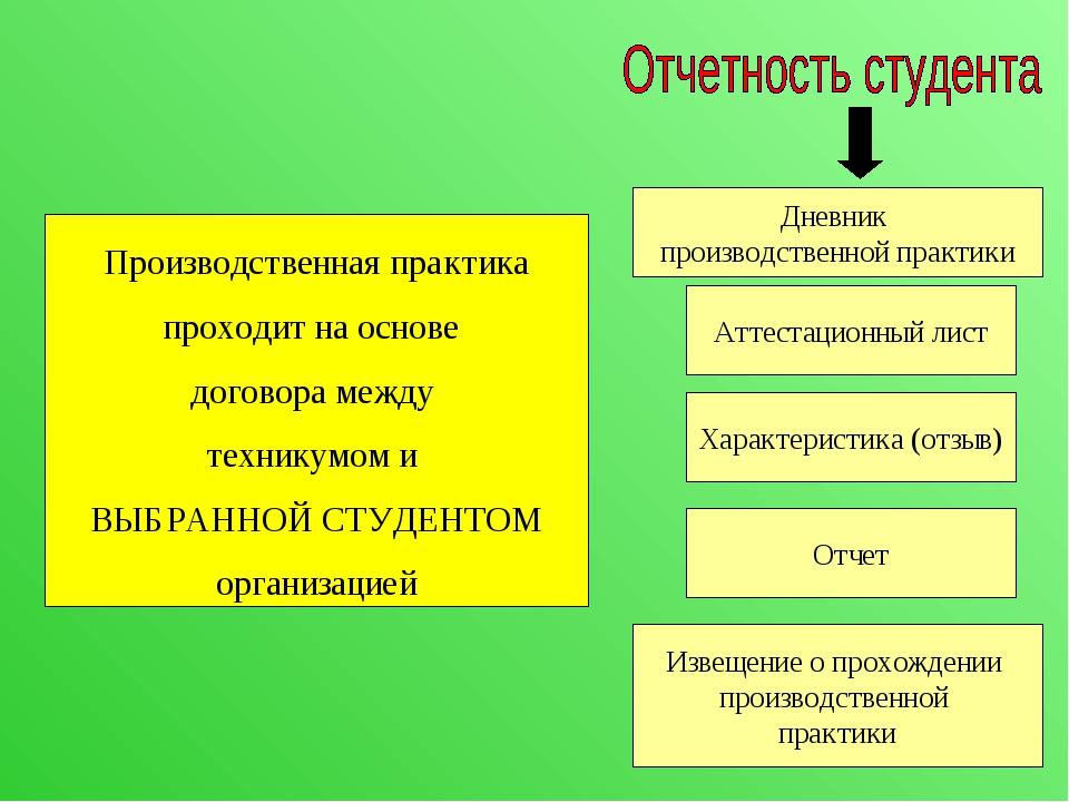 Презентация для проведения организационного собрания для студентов  слайда 7 Производственная практика проходит на основе договора между техникумом и ВЫБР