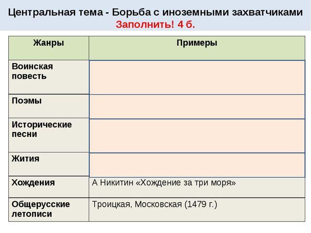 Центральная тема - Борьба с иноземными захватчиками Заполнить! 4 б. ЖанрыПр...