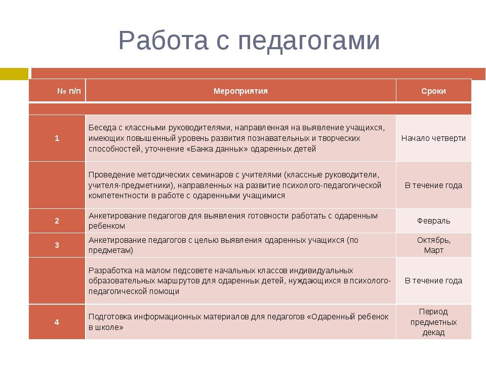 Работа с педагогами № п/пМероприятияСроки  1Беседа с классными руководит...