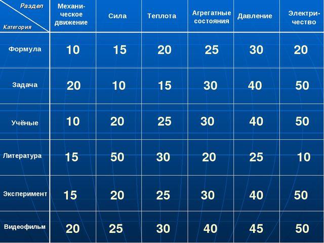 10 15 Раздел Категория Механи-ческое движение Сила Теплота Агрегатные состоян...