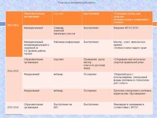 Участие в методической работе 2013-2014 Образовательная организация педсовет