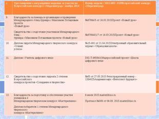 8. Удостоверение о награждении медалью за участие во Всероссийском конкурсе