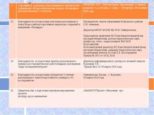 21. Сертификат куратора, подготовившего победителей олимпиады «Всероссийская