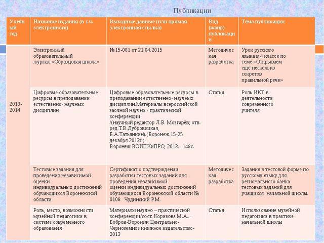 Публикации Учебный год Название издания (в т.ч. электронного) Выходные данны...