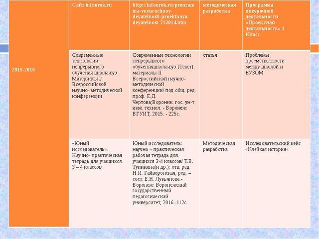 2015-2016 Сайтinfourok.ru http://infourok.ru/pronramma-vneurochnoy-deyatelno...