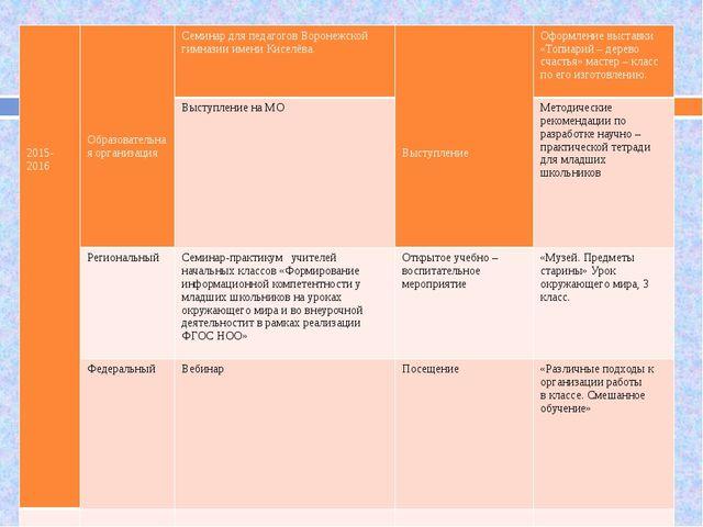 2015-2016 Образовательная организация Семинар для педагогов Воронежской гимн...