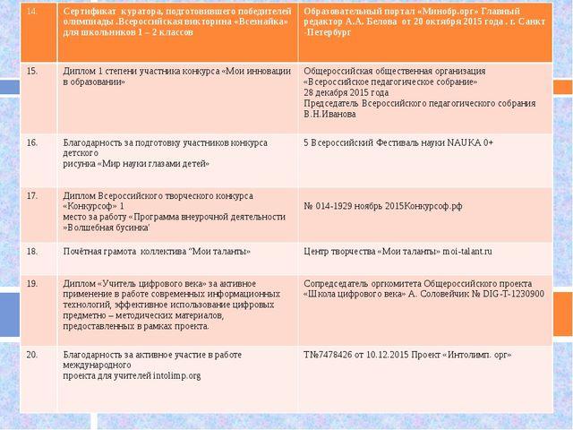 14. Сертификат куратора, подготовившего победителей олимпиады .Всероссийская...