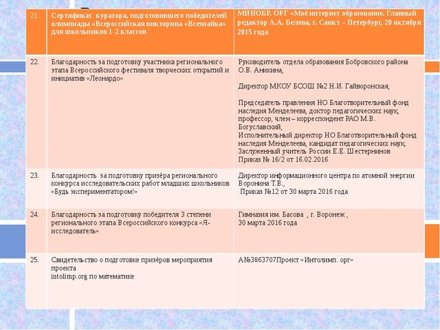 21. Сертификат куратора, подготовившего победителей олимпиады «Всероссийская...