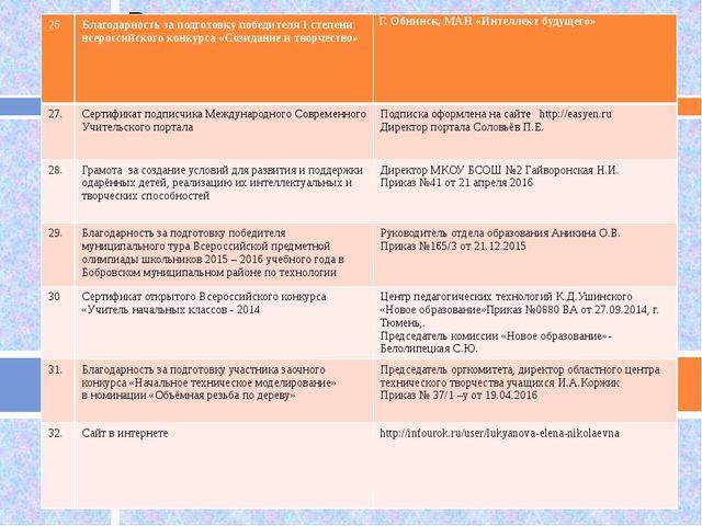 26. Благодарность за подготовку победителя 1 степени всероссийского конкурса...