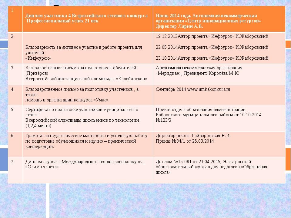 1 Диплом участника 4 Всероссийского сетевого конкурса 'Профессиональный успе...