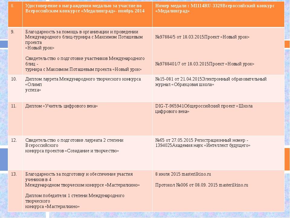8. Удостоверение о награждении медалью за участие во Всероссийском конкурсе...