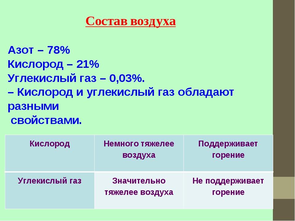 Состав воздуха Азот – 78% Кислород – 21% Углекислый газ – 0,03%. – Кислород и...