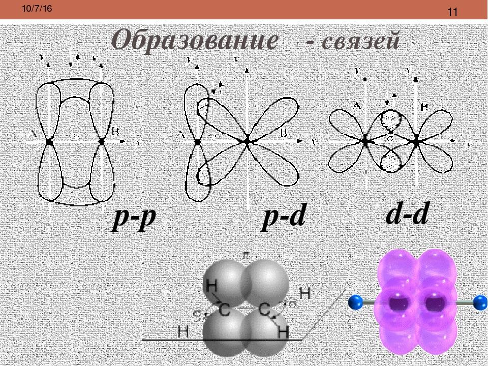 Образование δ связей такая связь образуется при наличии у атомов d-орбиталей...