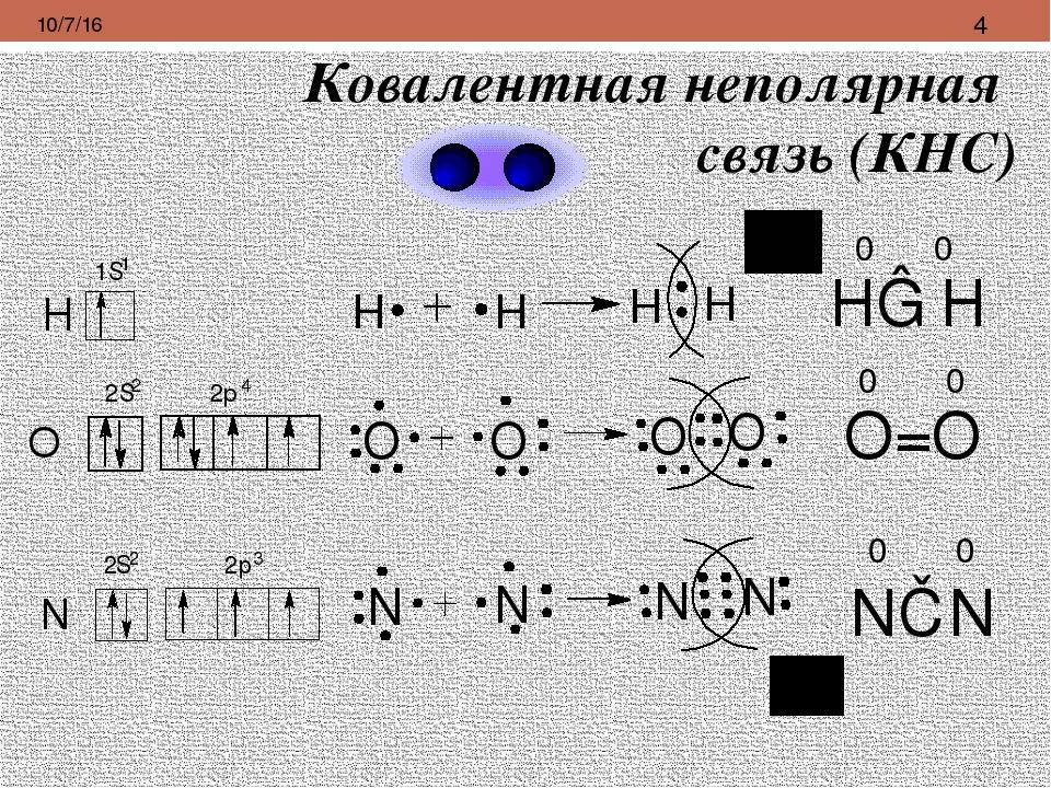 Ковалентная неполярная связь (КНС) Н―Н 0 0 0 0 0 0 N≡N O=O