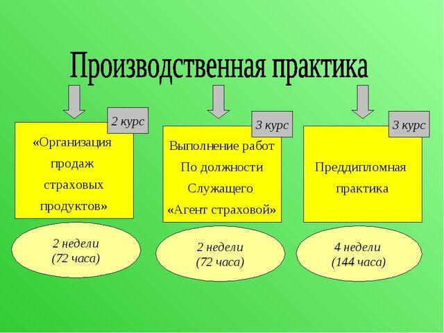 Выполнение работ По должности Служащего «Агент страховой» Преддипломная практ...