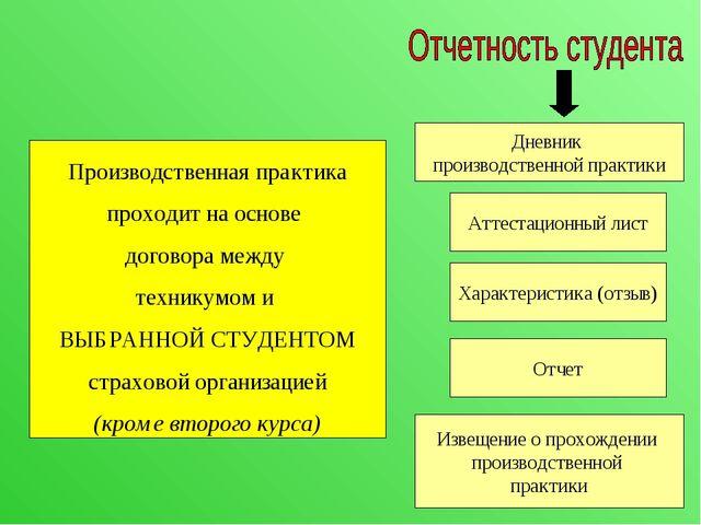Производственная практика проходит на основе договора между техникумом и ВЫБР...