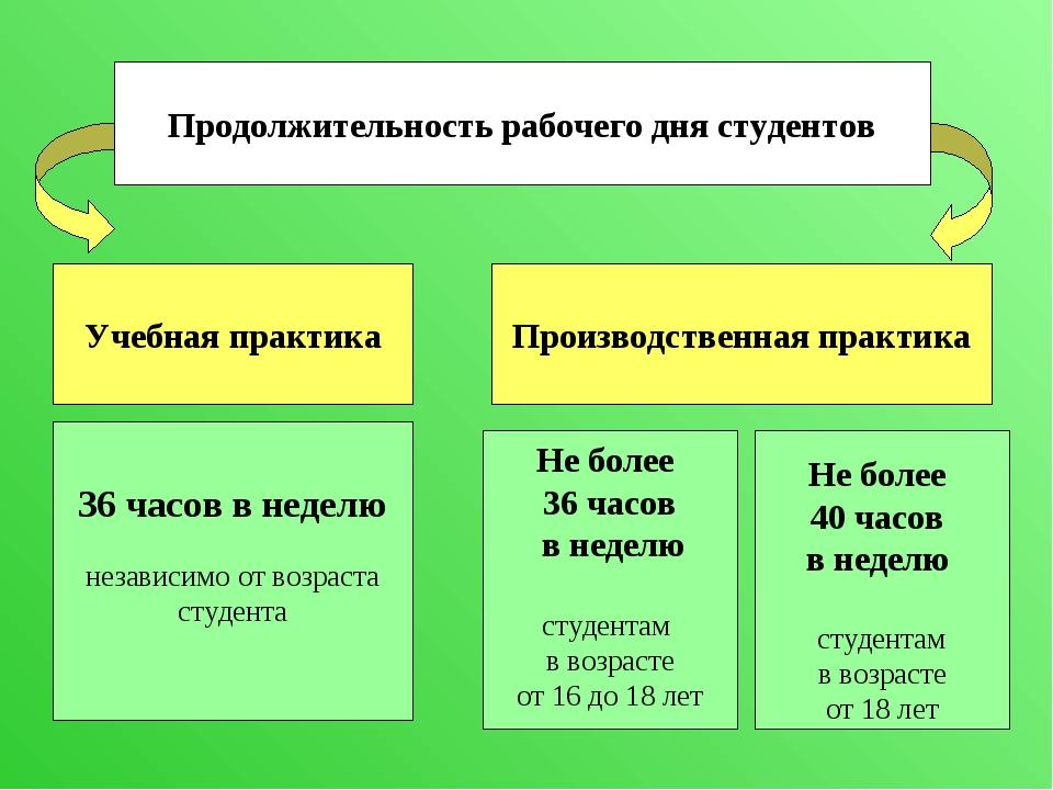Продолжительность рабочего дня студентов Учебная практика Производственная пр...