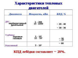 Характеристики тепловых двигателей КПД лебёдки составляет  20%. Двигатели М