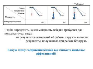 Таблица 1 Чтобы определить, какая мощность лебедки требуется для подъема груз