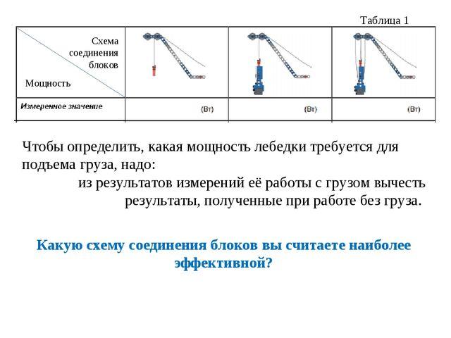 Таблица 1 Чтобы определить, какая мощность лебедки требуется для подъема груз...