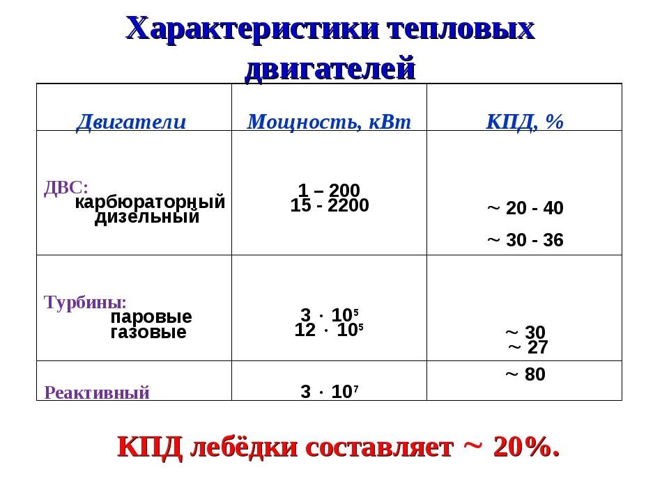 Характеристики тепловых двигателей КПД лебёдки составляет  20%. Двигатели М...