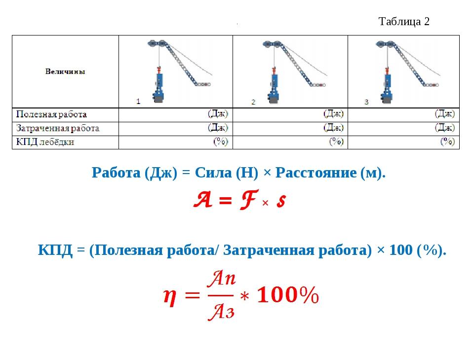 Таблица 2 Работа (Дж) = Сила (Н) × Расстояние (м). А = F × s КПД = (Полезная...