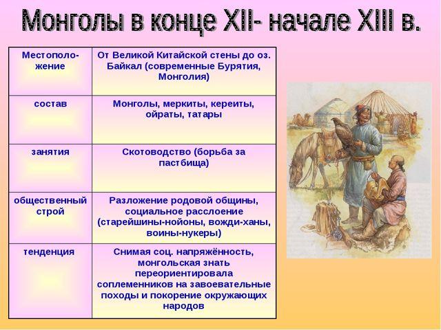 Местополо-жениеОт Великой Китайской стены до оз. Байкал (современные Бурятия...