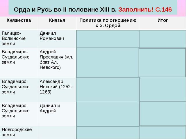 Орда и Русь во II половине XIII в. Заполнить! С.146 КняжестваКнязьяПолитик...