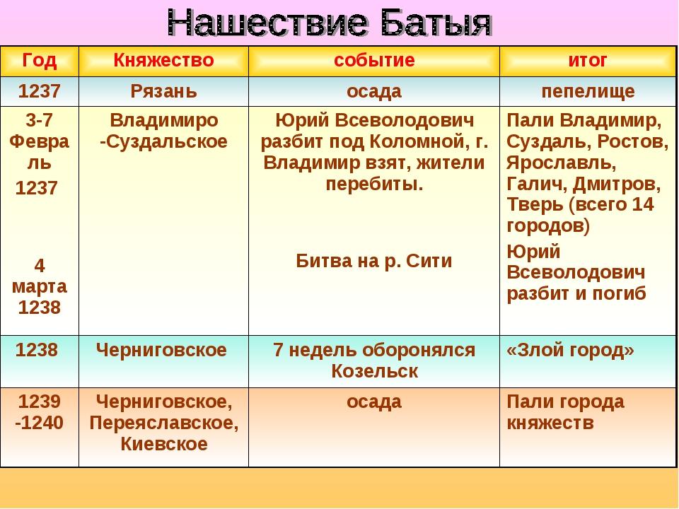 ГодКняжествособытиеитог 1237Рязаньосадапепелище 3-7 Февраль 1237 4 март...