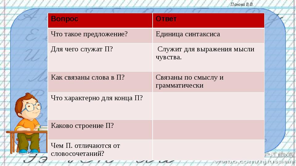 Вопрос Ответ Что такое предложение? Единица синтаксиса Для чего служат П? Сл...