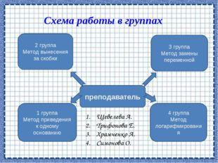 Схема работы в группах преподаватель 4 группа Метод логарифмирования 3 группа