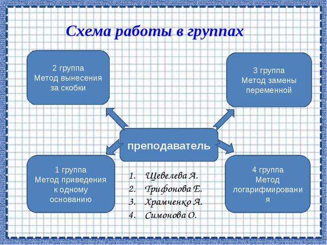 Схема работы в группах преподаватель 4 группа Метод логарифмирования 3 группа...